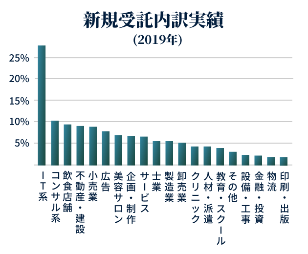 新規受託内訳実績(2019年)