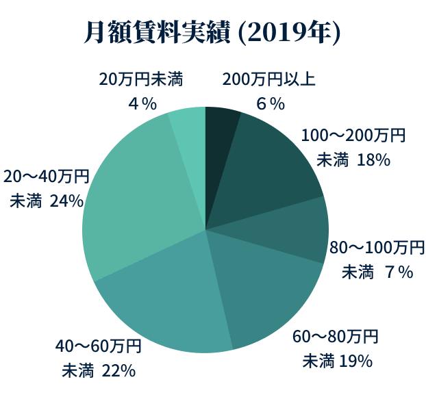 月額賃料実績(2019年)