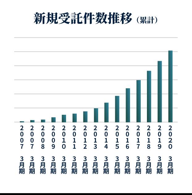 新規受託件数推移(累計)